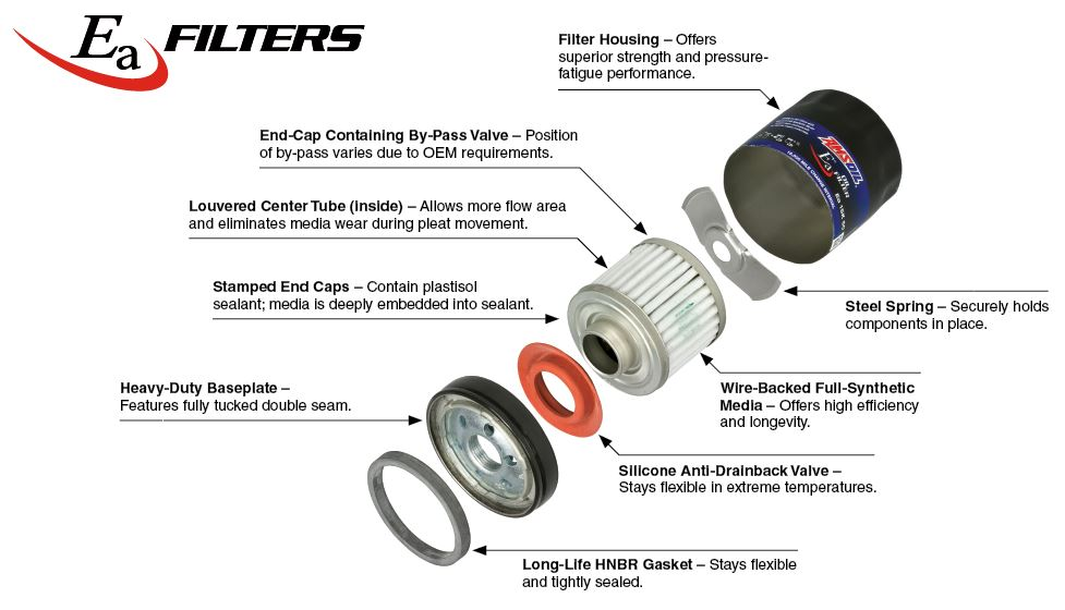 What Type Of Oil Filter Should Be Used Amsoil