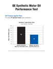 AMSOIL OE Performance Test