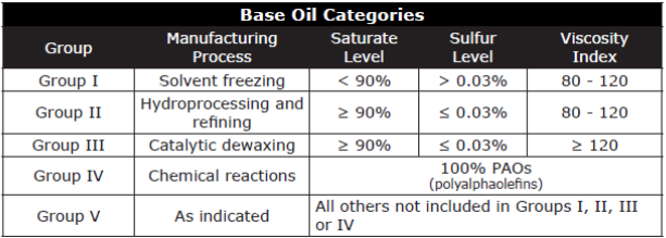 Synthetic Base Oil Categories