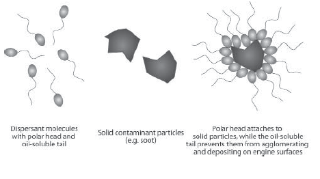 Dispersants control motor oil contaminants