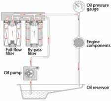 dual-remote oil bypass system