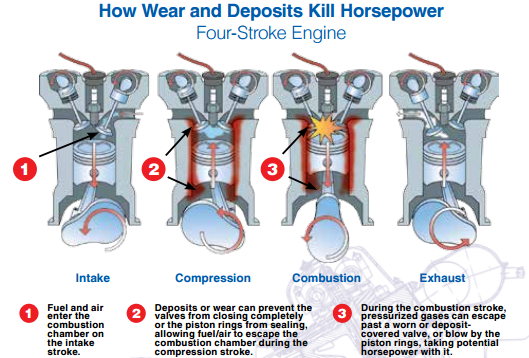 How Engine Wear and Deposits Kill Horsepower