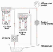 single-remote oil bypass system