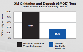 GM Oxidation and Deposit (GMOD) Test Results