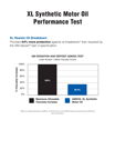 AMSOIL XL Performance Test